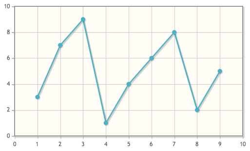 D3 js is Not a Graphing Library, Let's Design a Line Graph